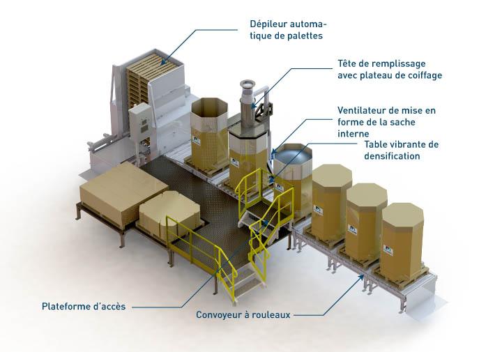 Equipements intégrés à la station de condictionnement octabins - OC2