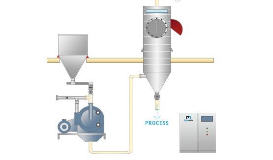 food grade grinding mill