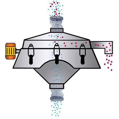 sift palamatic process bulk handling
